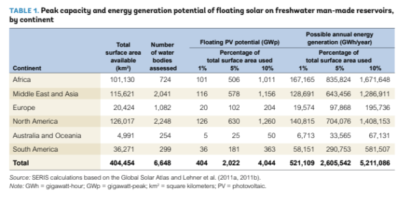 FloatPac Solar floating solar potential
